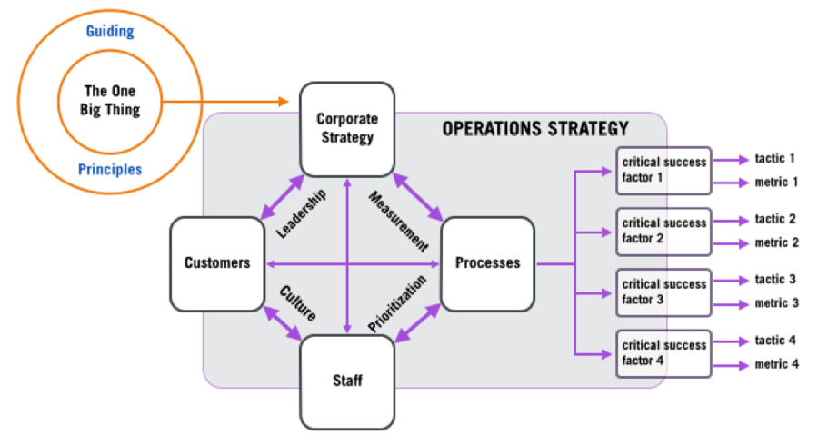 operations strategies Operations strategy is the total pattern of decisions which shape the long-term capabilities of any type of operations and their contribution to the overall strategy operations strategy is the tool that helps to define the methods of producing goods or a service offered to the customer.