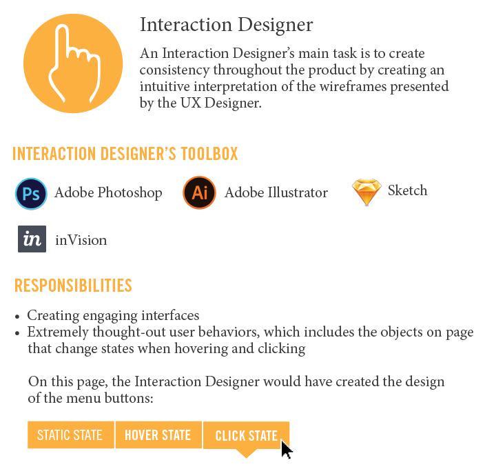 Interaction Designer Infographic