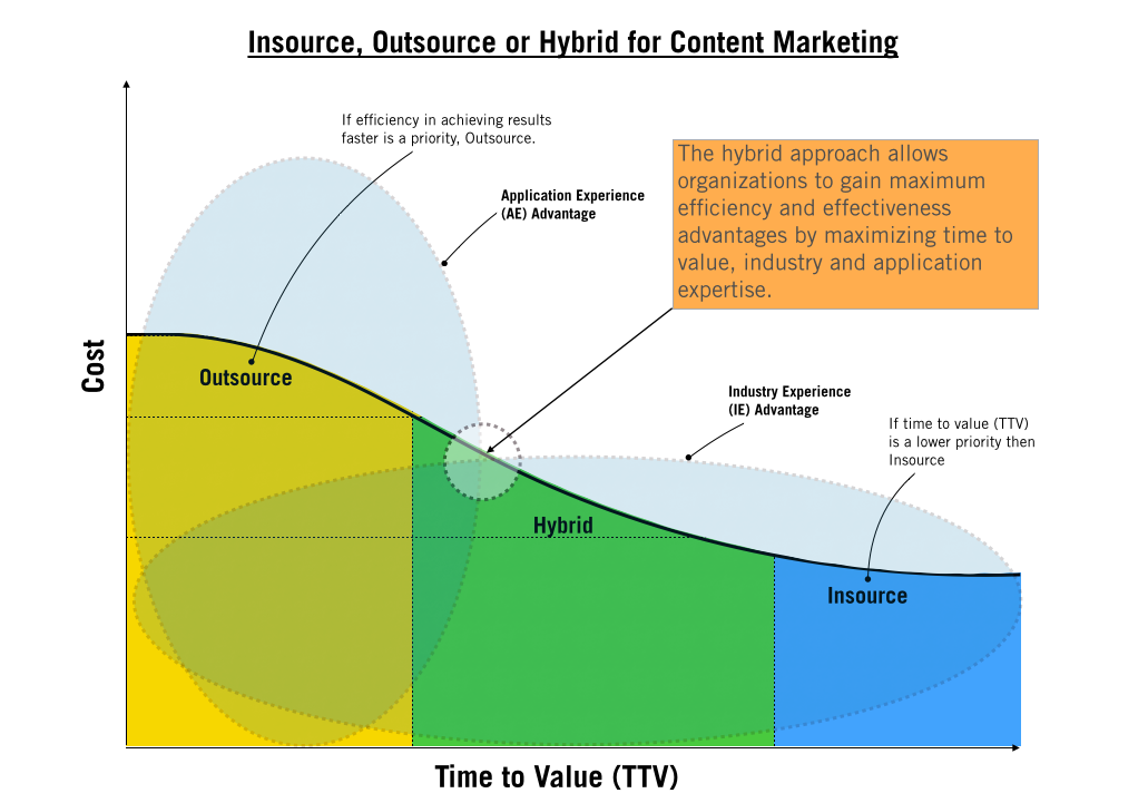 insource, outsource or hybrid for content marketing