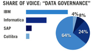 data governance graph