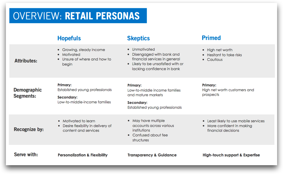 Overview: Retail Personas